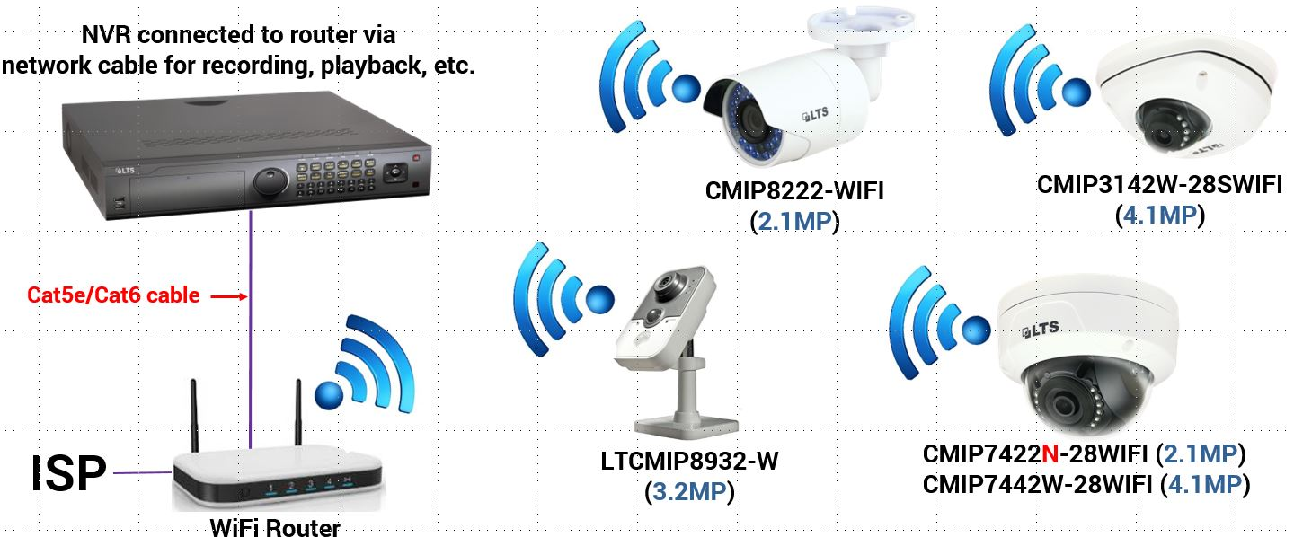 Manual Setup for WiFi Cameras with WiFi Router